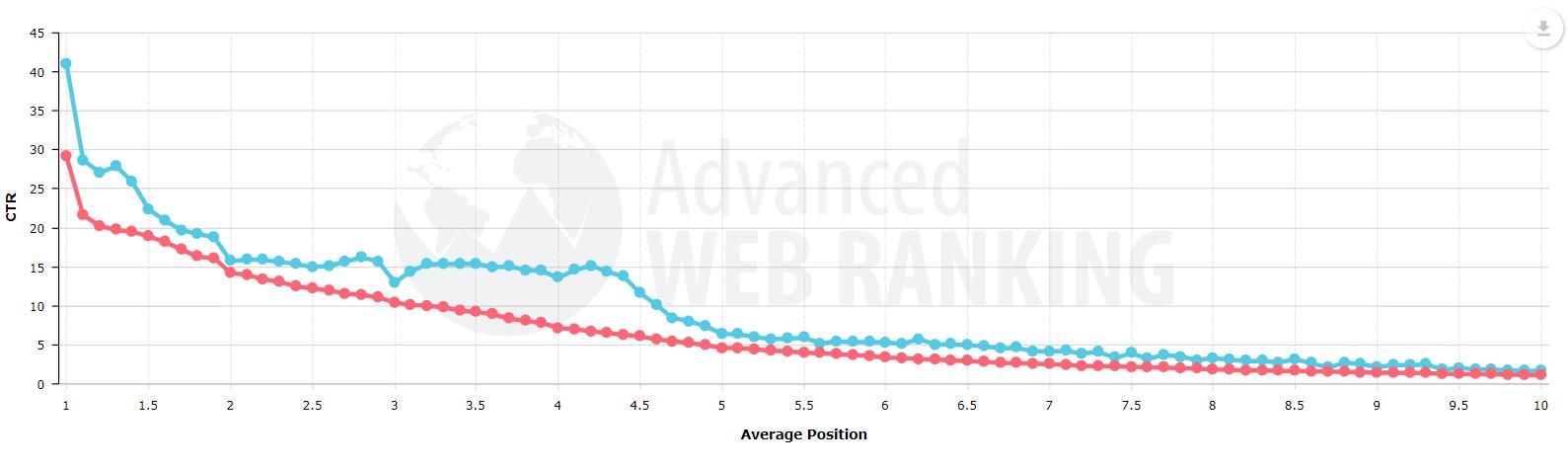 Advanced Web Tracking